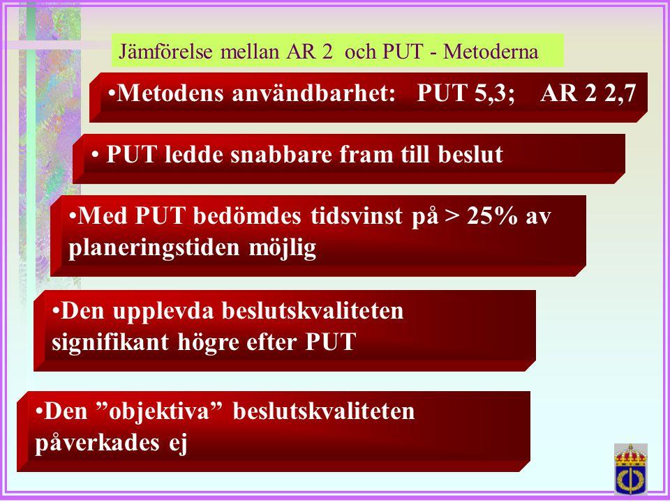 """Jämförelse mellan AR 2 och PUT - Metoderna •Metodens användbarhet: PUT 5,3; AR 2 2,7 •Den """"objektiva"""" beslutskvaliteten påverkades ej • PUT ledde snab"""