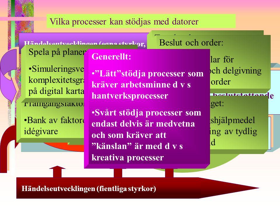 Vilka processer kan stödjas med datorer Händelseutvecklingen (egna styrkor, allierade, civilläget)Händelseutvecklingen (fientliga styrkor) Incitament