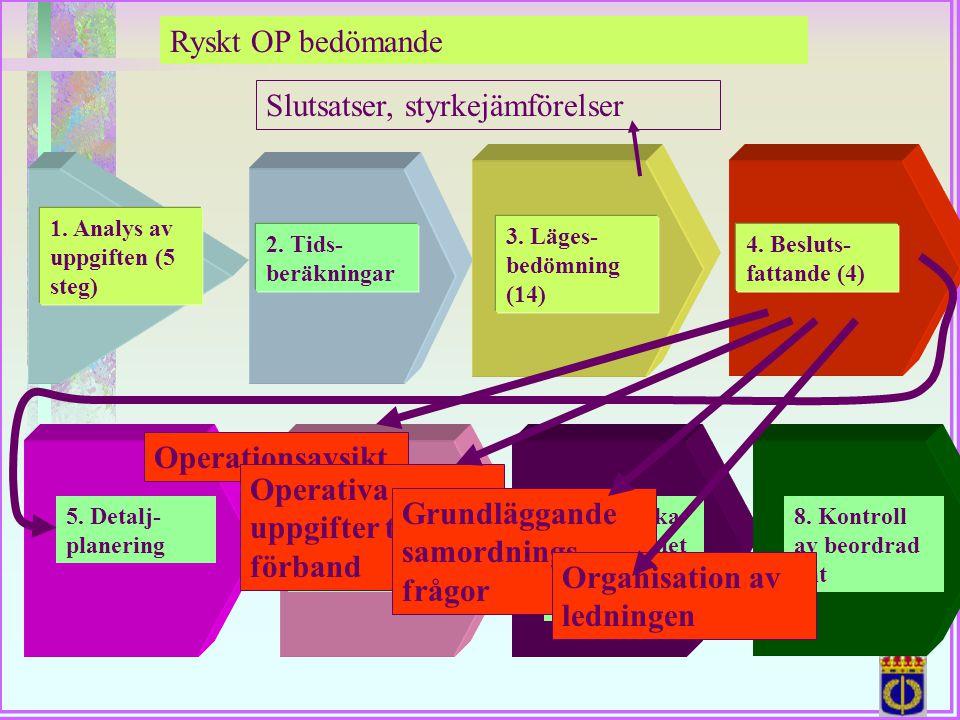 Ryskt OP bedömande 1. Analys av uppgiften (5 steg) 4. Besluts- fattande (4) 2. Tids- beräkningar 3. Läges- bedömning (14) Slutsatser, styrkejämförelse