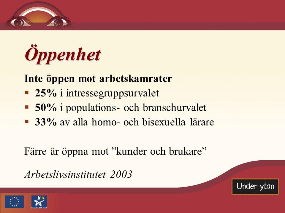 Öppenhet  Av dem som inte är öppna avstår 40% ibland från att delta i samtal med arbetskamrater eller andra, för att inte riskera att bli avslöjad  60% av dem som inte är öppna tror att de flesta av deras arbetskamrater ändå vet om att de är homo- eller bisexuella Arbetslivsinstitutet 2003