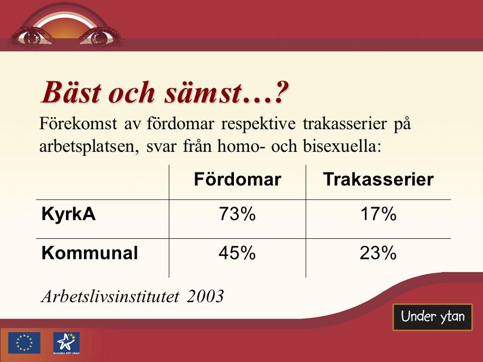 Bäst och sämst…? Arbetslivsinstitutet 2003 Förekomst av fördomar respektive trakasserier på arbetsplatsen, svar från homo- och bisexuella: FördomarTra
