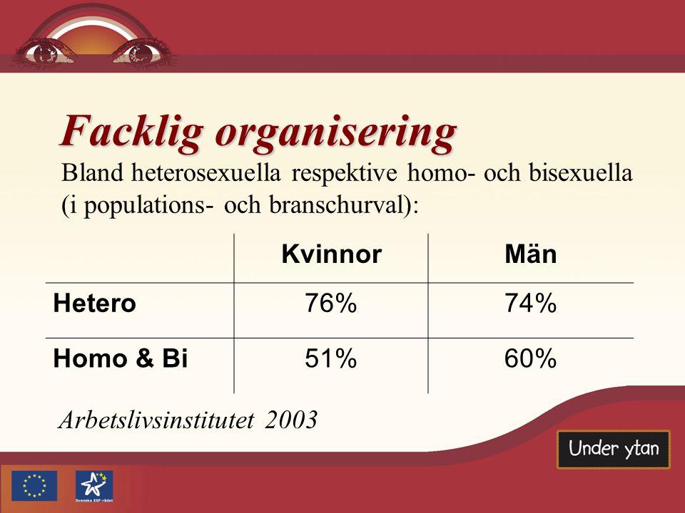 Facklig organisering Arbetslivsinstitutet 2003 Bland heterosexuella respektive homo- och bisexuella (i populations- och branschurval): KvinnorMän Hete