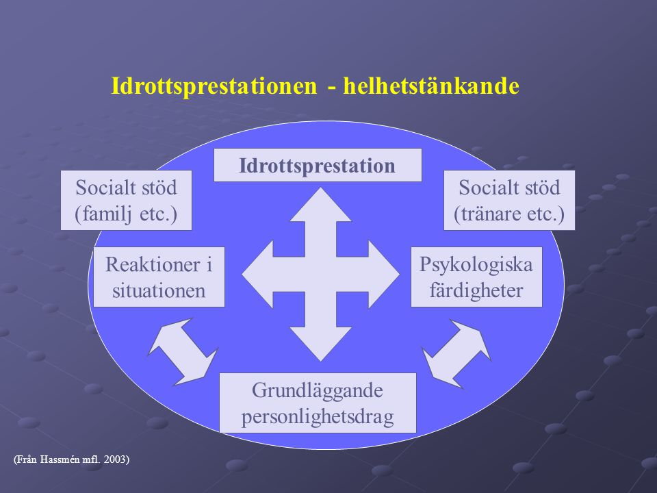 Idrottsprestationen - helhetstänkande Idrottsprestation (Från Hassmén mfl.