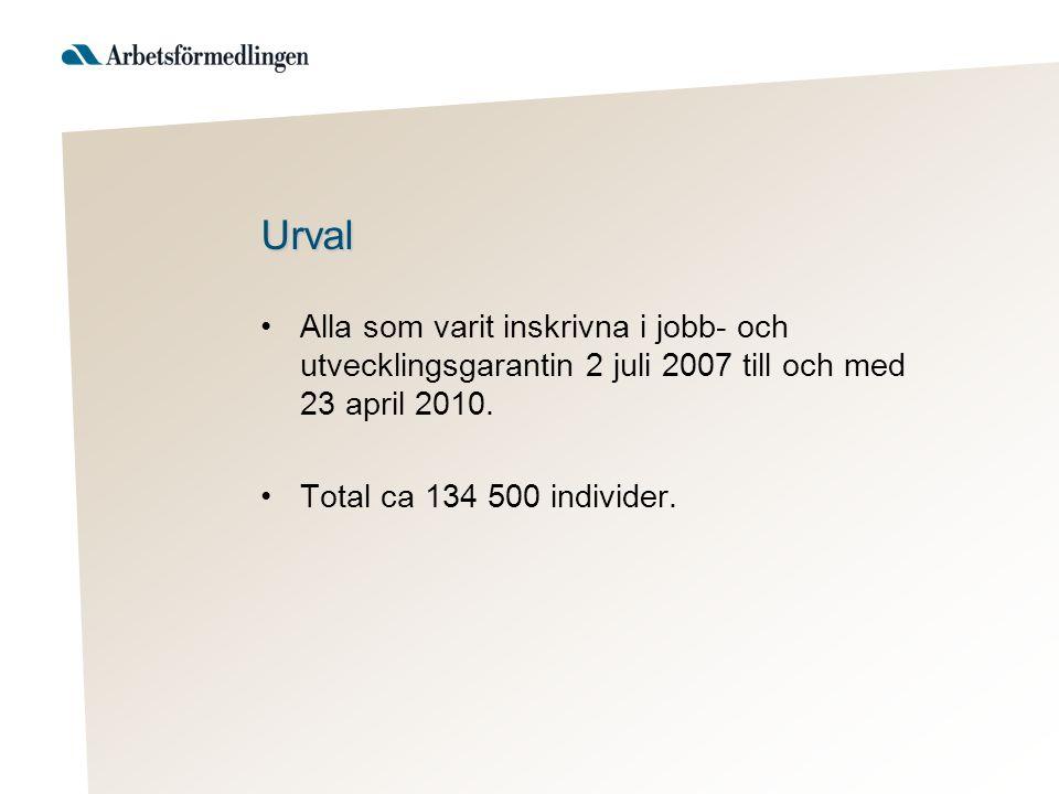Urval •Alla som varit inskrivna i jobb- och utvecklingsgarantin 2 juli 2007 till och med 23 april 2010. •Total ca 134 500 individer.