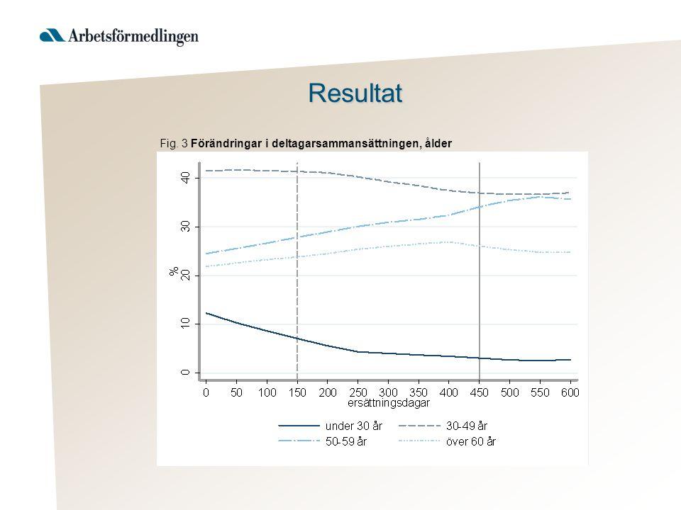 Resultat Fig. 3 Förändringar i deltagarsammansättningen, ålder