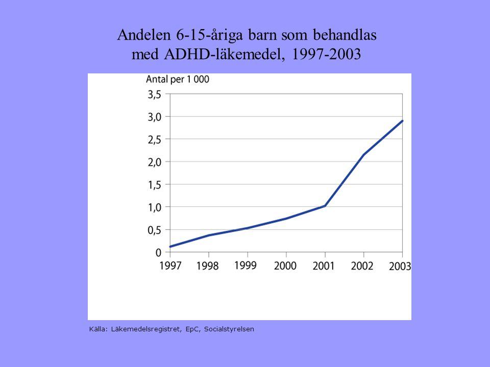 Andelen 6-15-åriga barn som behandlas med ADHD-läkemedel, 1997-2003 Källa: Läkemedelsregistret, EpC, Socialstyrelsen