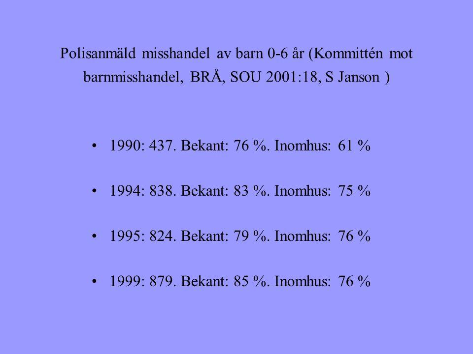 Polisanmäld misshandel av barn 0-6 år (Kommittén mot barnmisshandel, BRÅ, SOU 2001:18, S Janson ) •1990: 437.