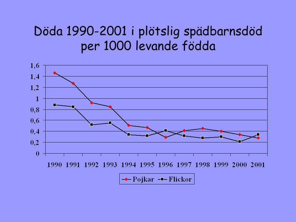 Döda 1990-2001 i plötslig spädbarnsdöd per 1000 levande födda