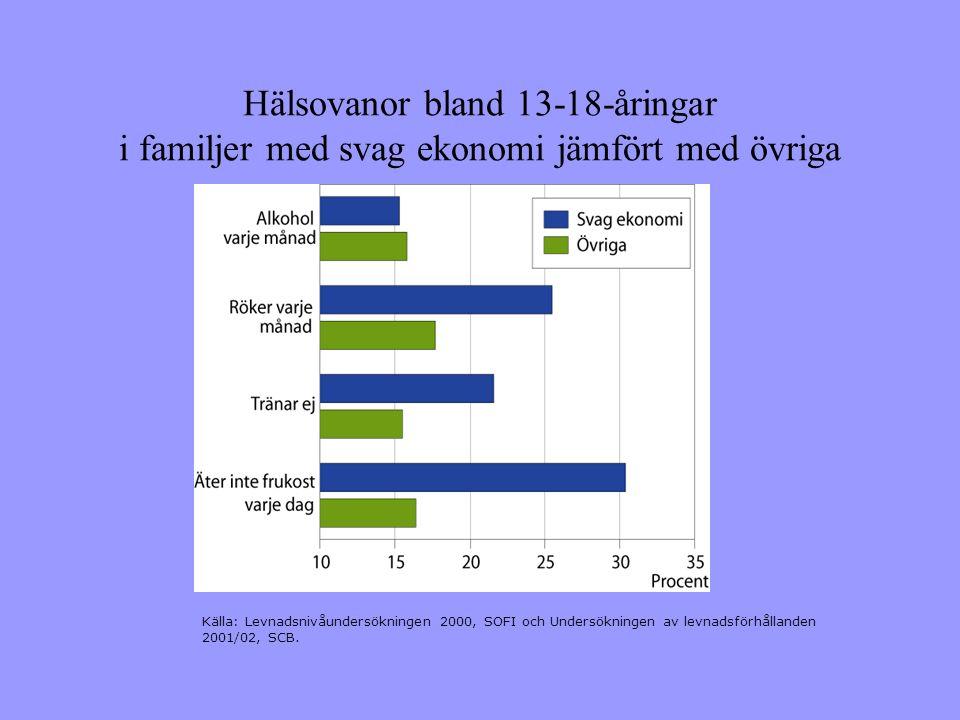 Hälsovanor bland 13-18-åringar i familjer med svag ekonomi jämfört med övriga Källa: Levnadsnivåundersökningen 2000, SOFI och Undersökningen av levnadsförhållanden 2001/02, SCB.