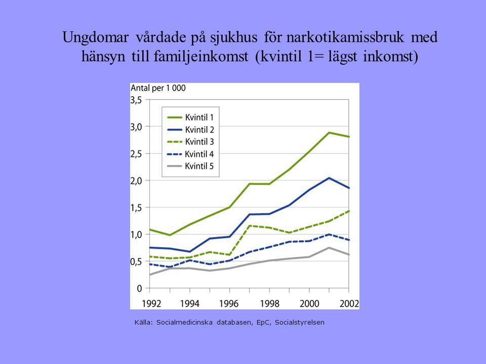 Ungdomar vårdade på sjukhus för narkotikamissbruk med hänsyn till familjeinkomst (kvintil 1= lägst inkomst) Källa: Socialmedicinska databasen, EpC, Socialstyrelsen