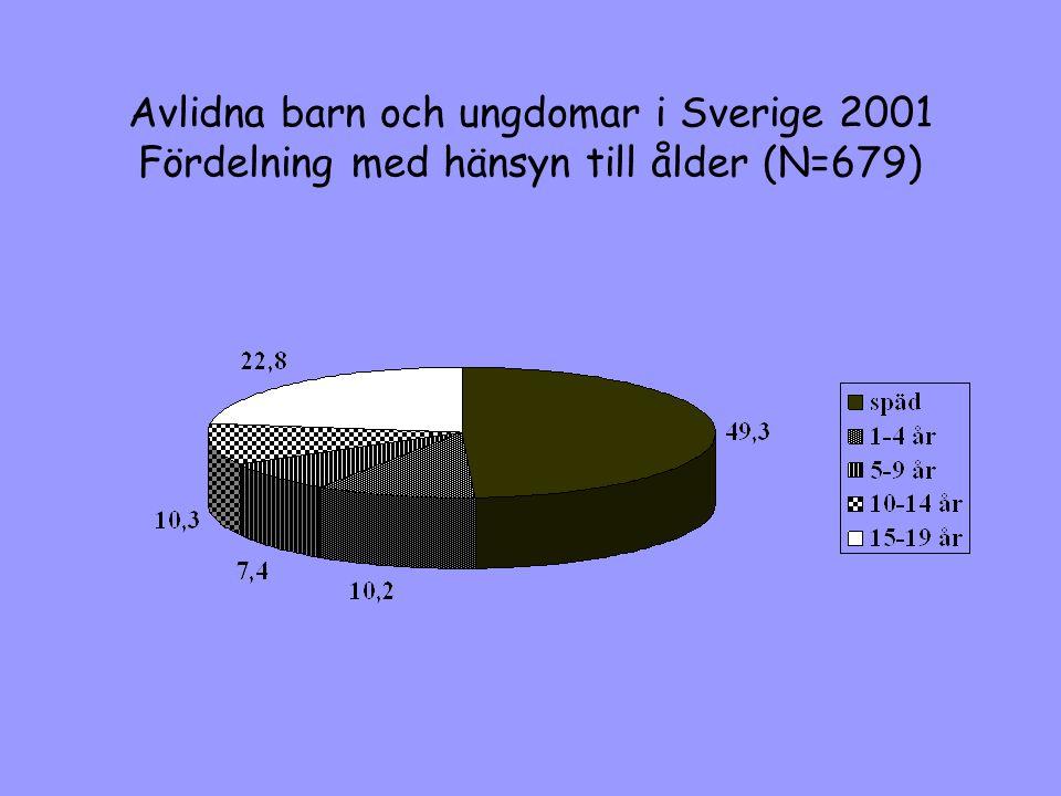 Dödsorsaker i olika åldrar, 6-24 år Källa: Dödsorsaksregistret, EpC, SocialstyrelsenFigur 7:6