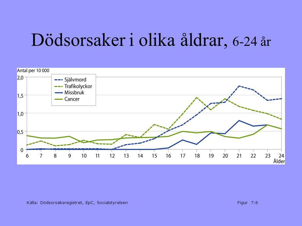 Döda i självmord i olika åldrar 1970-2002 Källa: Dödsorsaksregistret, EpC, Socialstyrelsen.