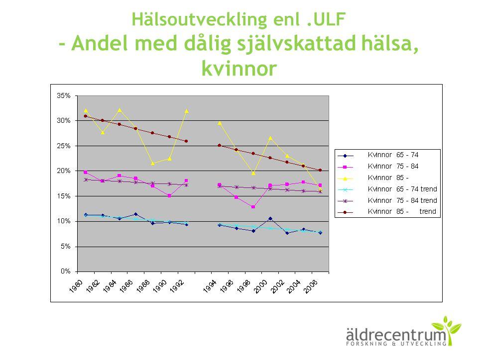Hälsoutveckling enl.ULF - Andel med dålig självskattad hälsa, kvinnor