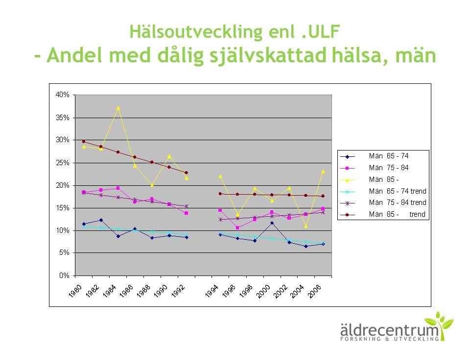 Hälsoutveckling enl.ULF - Andel med dålig självskattad hälsa, män