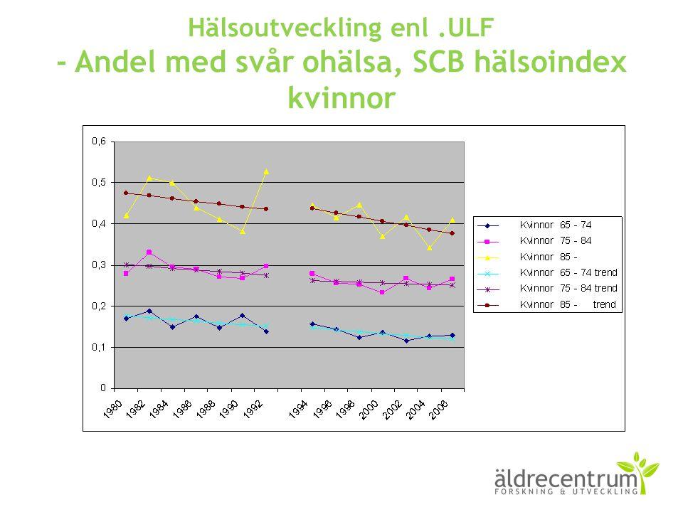 Hälsoutveckling enl.ULF - Andel med svår ohälsa, SCB hälsoindex kvinnor