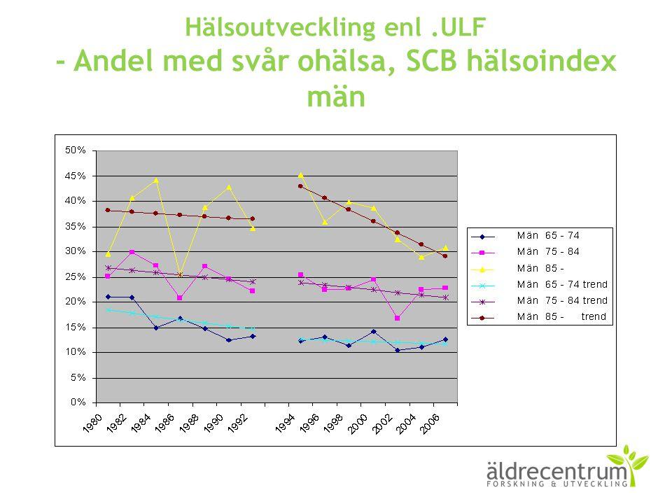 Hälsoutveckling enl.ULF - Andel med svår ohälsa, SCB hälsoindex män