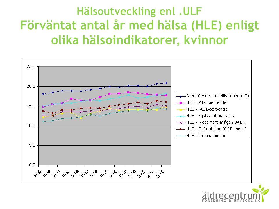 Hälsoutveckling enl.ULF Förväntat antal år med hälsa (HLE) enligt olika hälsoindikatorer, kvinnor