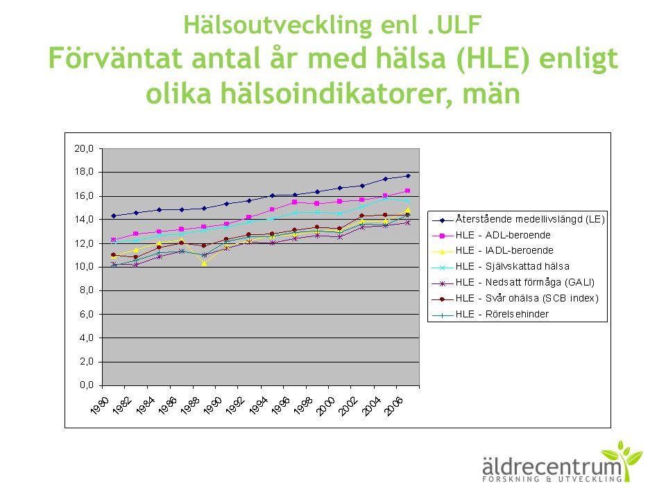 Hälsoutveckling enl.ULF Förväntat antal år med hälsa (HLE) enligt olika hälsoindikatorer, män