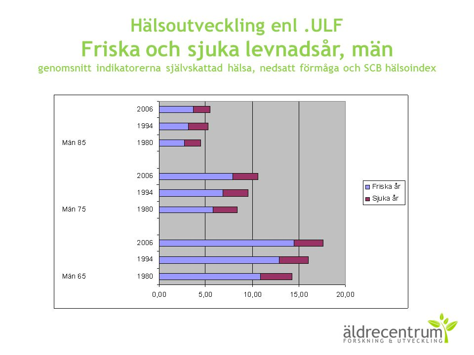 Hälsoutveckling enl.ULF Friska och sjuka levnadsår, män genomsnitt indikatorerna självskattad hälsa, nedsatt förmåga och SCB hälsoindex