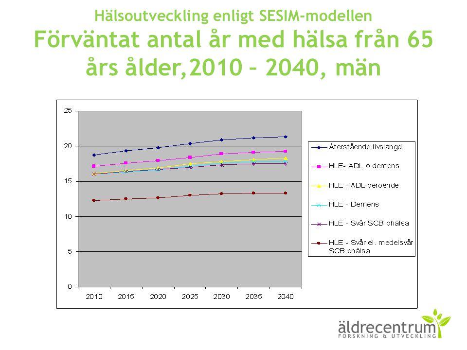 Hälsoutveckling enligt SESIM-modellen Förväntat antal år med hälsa från 65 års ålder,2010 – 2040, män