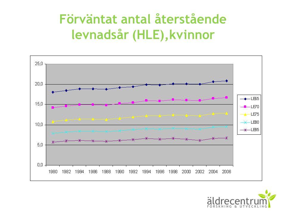 Förväntat antal återstående levnadsår (HLE),kvinnor
