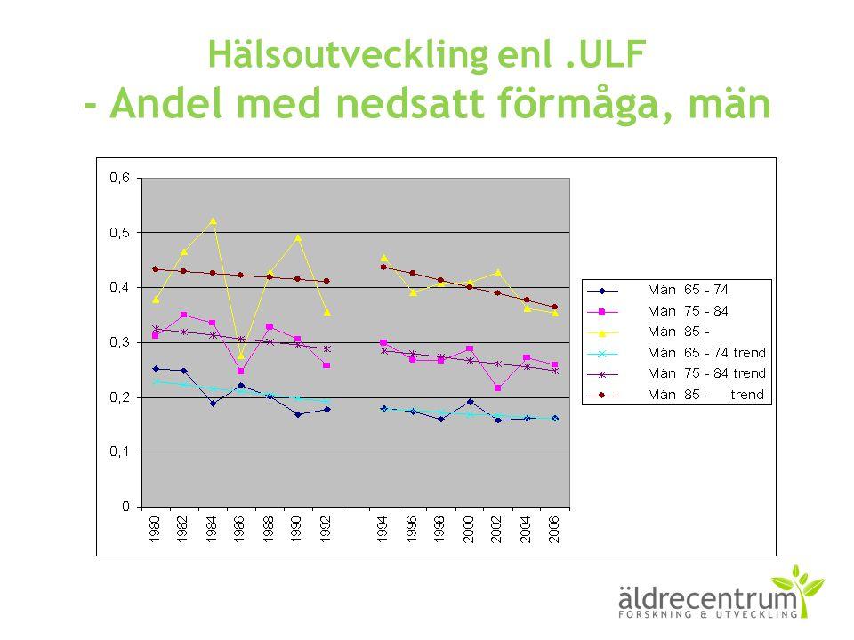Hälsoutveckling enl.ULF - Andel med nedsatt förmåga, män