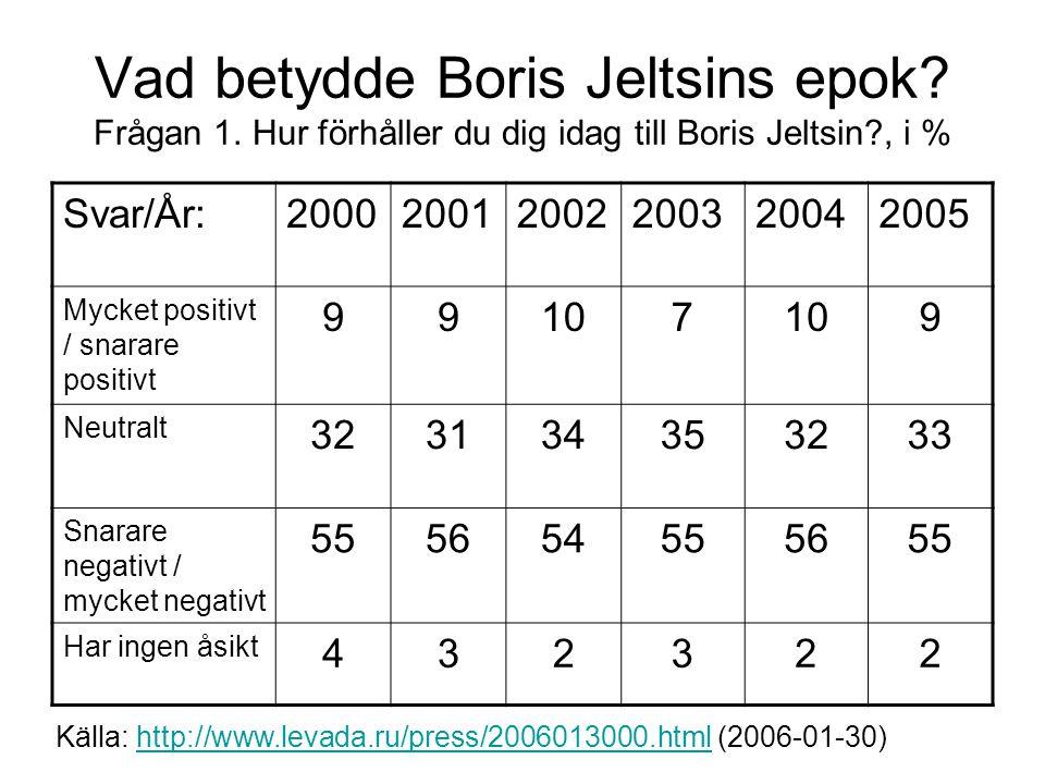 Vad betydde Boris Jeltsins epok? Frågan 1. Hur förhåller du dig idag till Boris Jeltsin?, i % Svar/År:200020012002200320042005 Mycket positivt / snara