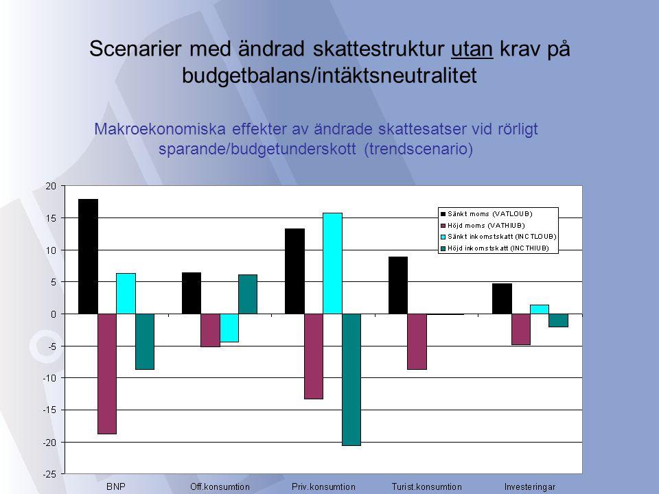 Scenarier med ändrad skattestruktur utan krav på budgetbalans/intäktsneutralitet Makroekonomiska effekter av ändrade skattesatser vid rörligt sparande/budgetunderskott (trendscenario)