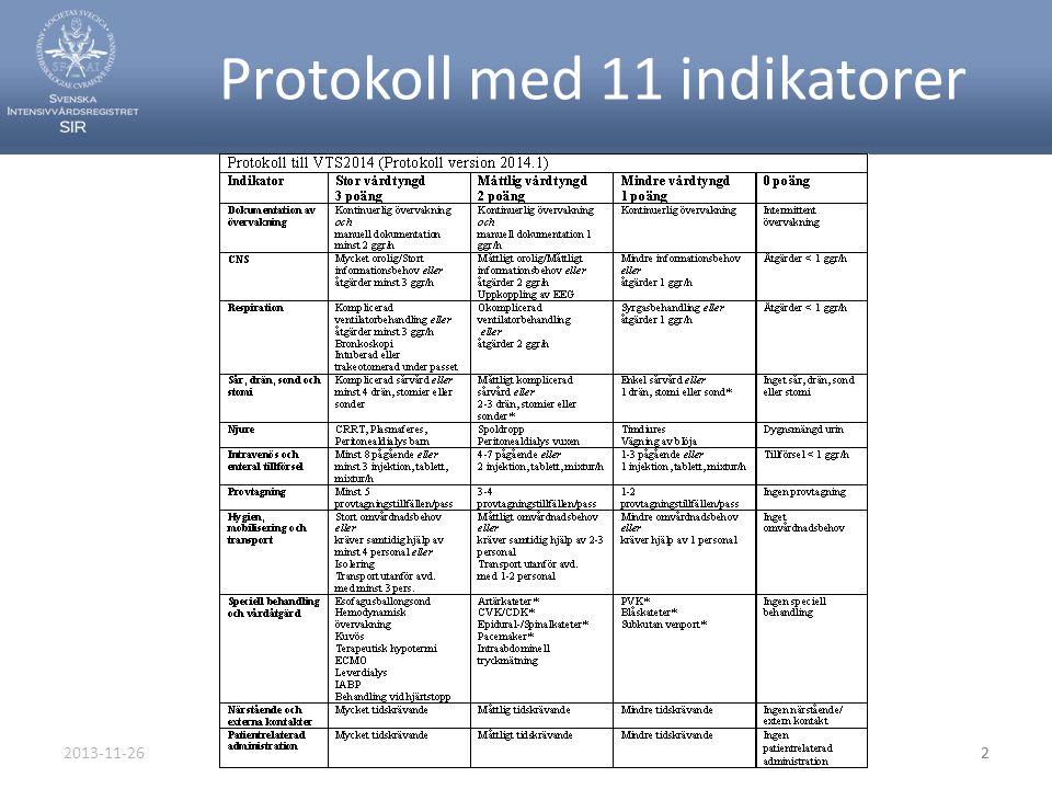 2013-11-26Svenska Intensivvårdsregistret3 Vårdtyngd Sverige – VTS2014 • Poängsättningen skall vara motiverad av ett behov hos patienten.