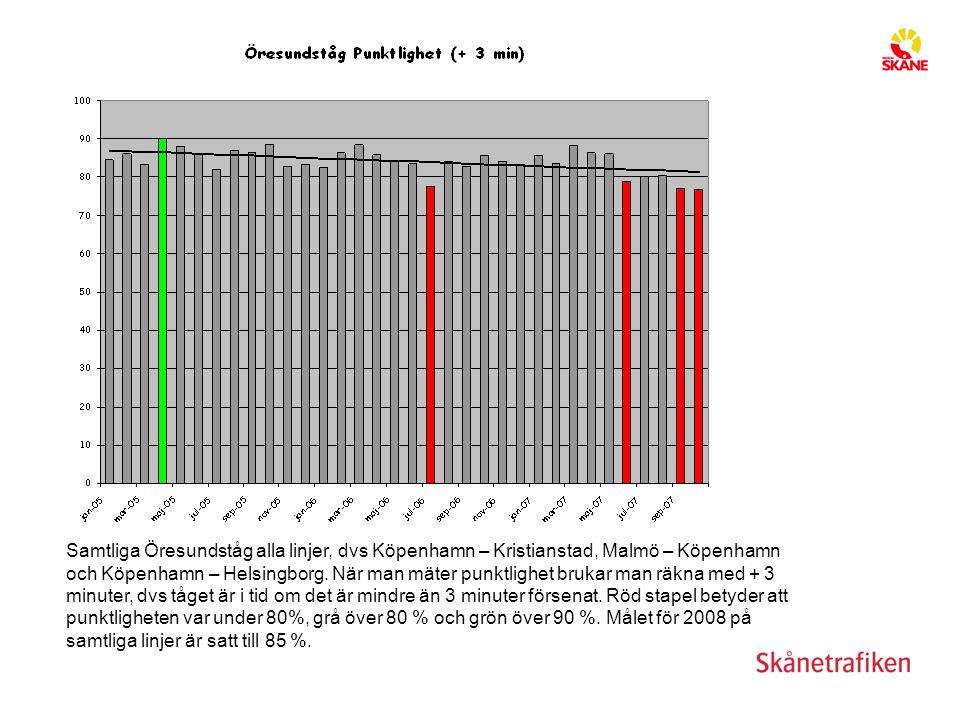 Staplarna visar punktlighetsstatistik på sträckan Köpenhamn – Helsingborg.