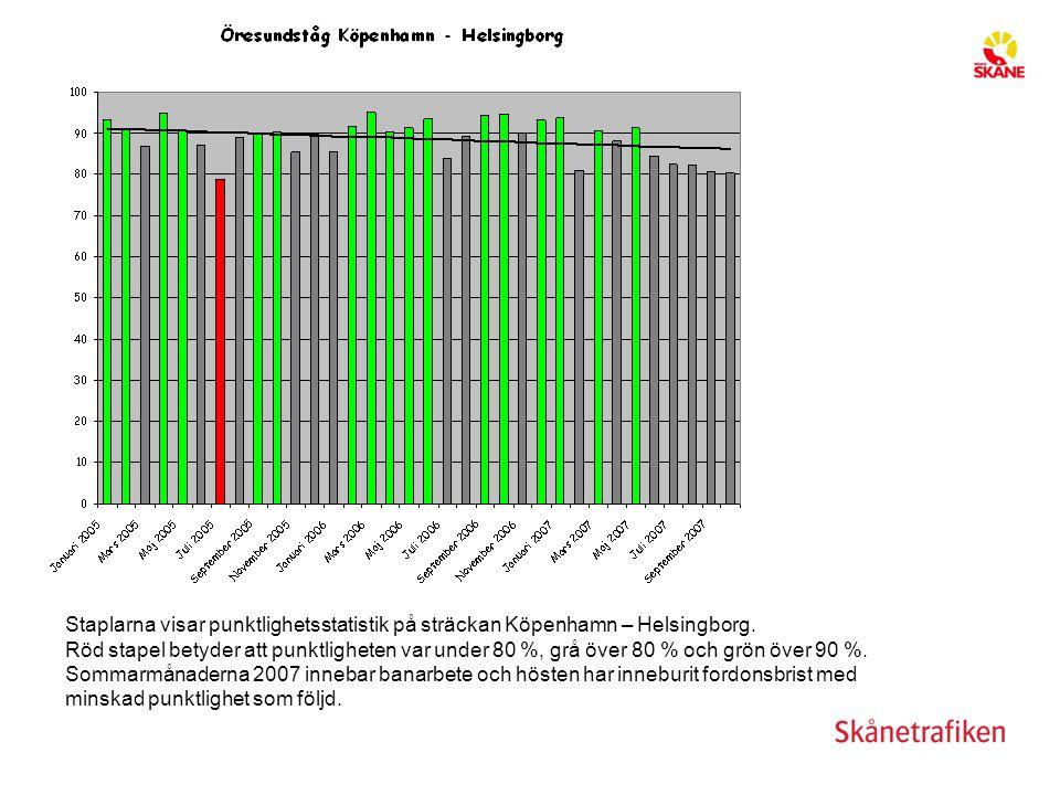 Staplarna visar punktlighetsstatistik på sträckan Köpenhamn – Helsingborg. Röd stapel betyder att punktligheten var under 80 %, grå över 80 % och grön