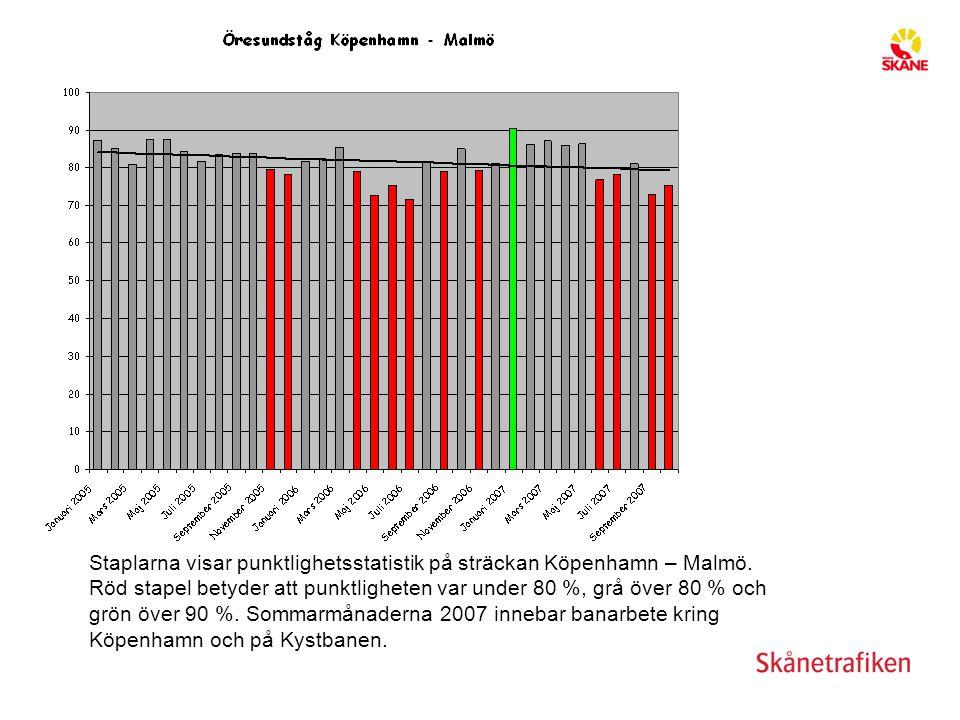 Staplarna visar punktlighetsstatistik på sträckan Köpenhamn – Malmö. Röd stapel betyder att punktligheten var under 80 %, grå över 80 % och grön över