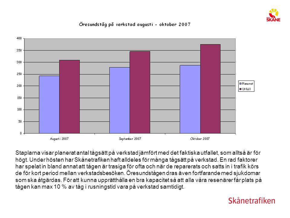 Staplarna visar planerat antal tågsätt på verkstad jämfört med det faktiska utfallet, som alltså är för högt. Under hösten har Skånetrafiken haft alld