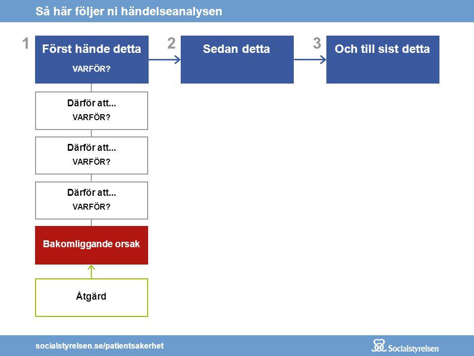 socialstyrelsen.se/patientsakerhet 3 Och till sist detta 2 Sedan detta Så här följer ni händelseanalysen 1 Först hände detta VARFÖR? Därför att... VAR