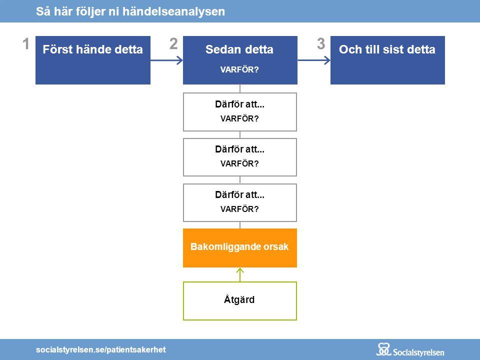 socialstyrelsen.se/patientsakerhet 3 Och till sist detta 2 Sedan detta VARFÖR? Så här följer ni händelseanalysen 1 Först hände detta Därför att... VAR