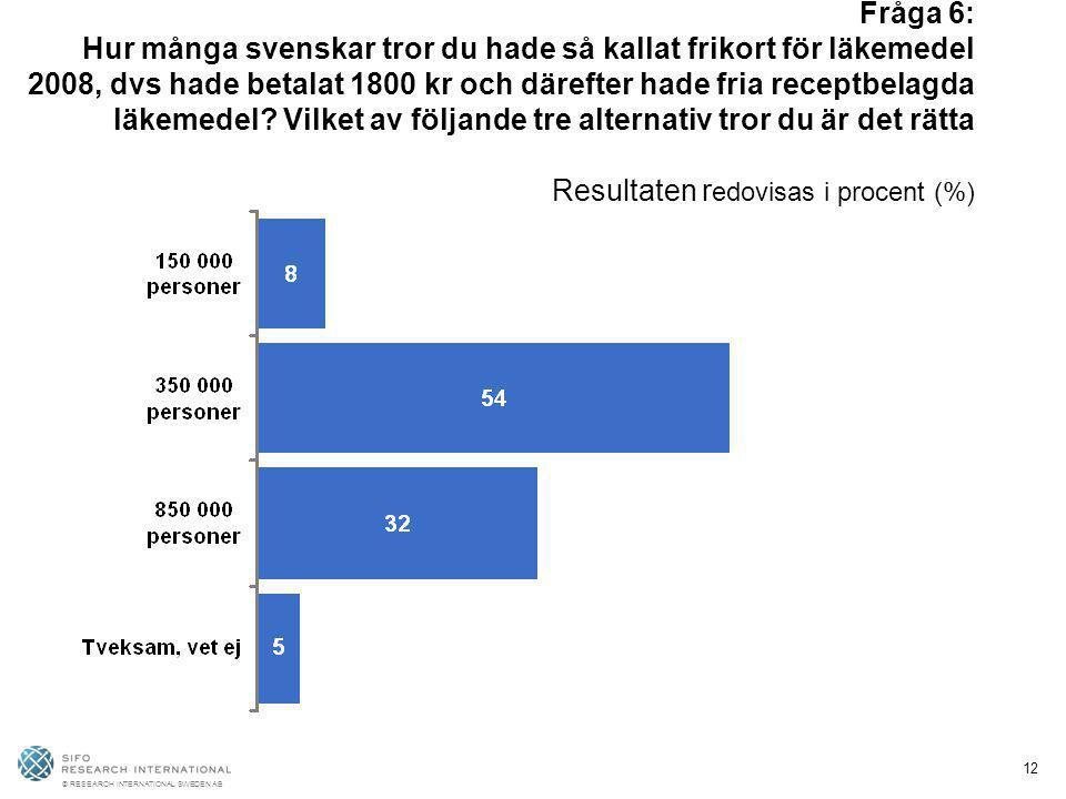 © RESEARCH INTERNATIONAL SWEDEN AB 12 Fråga 6: Hur många svenskar tror du hade så kallat frikort för läkemedel 2008, dvs hade betalat 1800 kr och däre