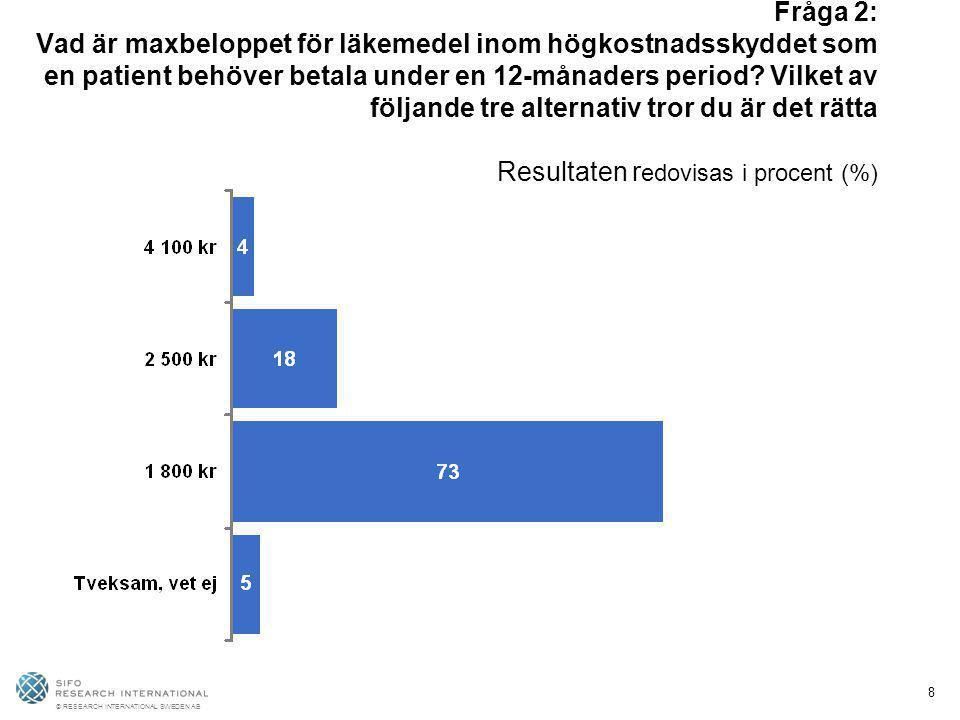 © RESEARCH INTERNATIONAL SWEDEN AB 8 Fråga 2: Vad är maxbeloppet för läkemedel inom högkostnadsskyddet som en patient behöver betala under en 12-månad
