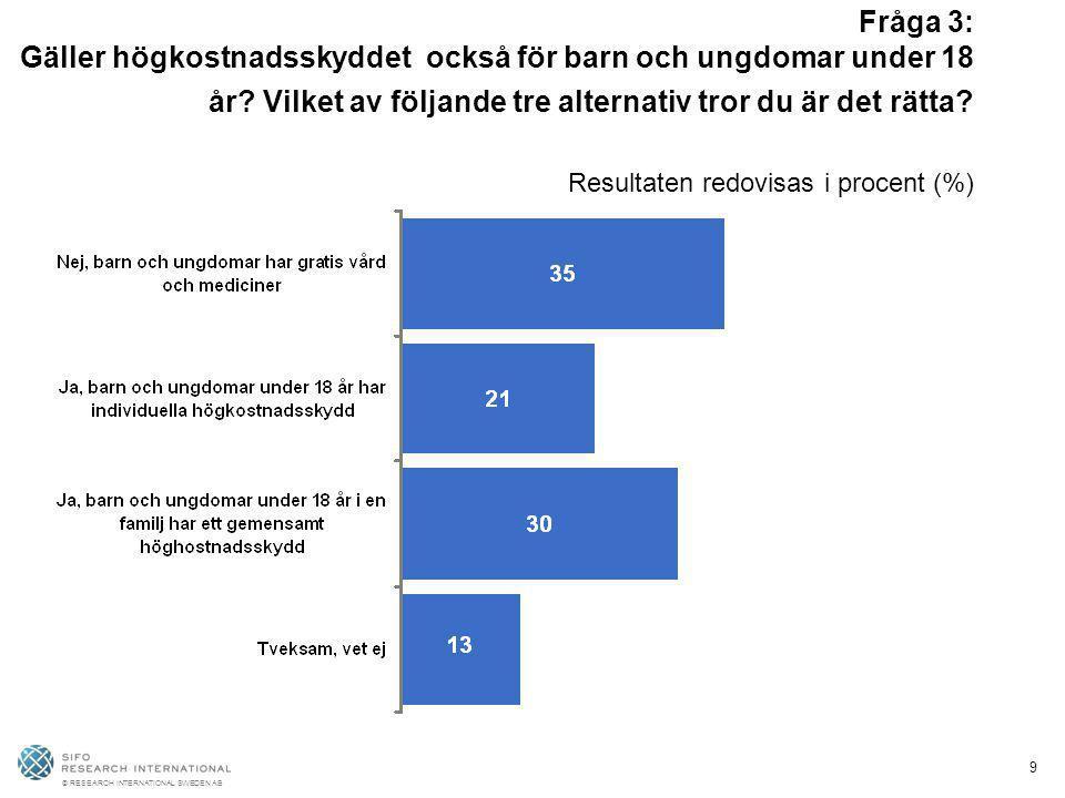 © RESEARCH INTERNATIONAL SWEDEN AB 9 Fråga 3: Gäller högkostnadsskyddet också för barn och ungdomar under 18 år? Vilket av följande tre alternativ tro