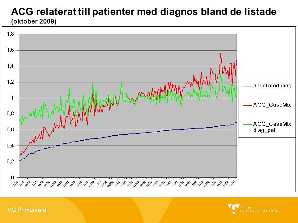 VG Primärvård ACG relaterat till patienter med diagnos bland de listade (oktober 2009)