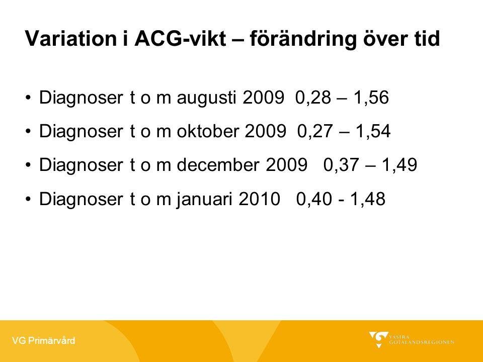 VG Primärvård Variation i ACG-vikt – förändring över tid •Diagnoser t o m augusti 2009 0,28 – 1,56 •Diagnoser t o m oktober 2009 0,27 – 1,54 •Diagnoser t o m december 2009 0,37 – 1,49 •Diagnoser t o m januari 2010 0,40 - 1,48