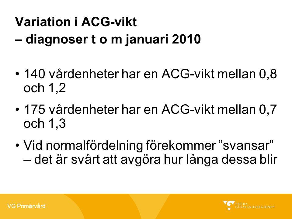 VG Primärvård Variation i ACG-vikt – diagnoser t o m januari 2010 •140 vårdenheter har en ACG-vikt mellan 0,8 och 1,2 •175 vårdenheter har en ACG-vikt mellan 0,7 och 1,3 •Vid normalfördelning förekommer svansar – det är svårt att avgöra hur långa dessa blir
