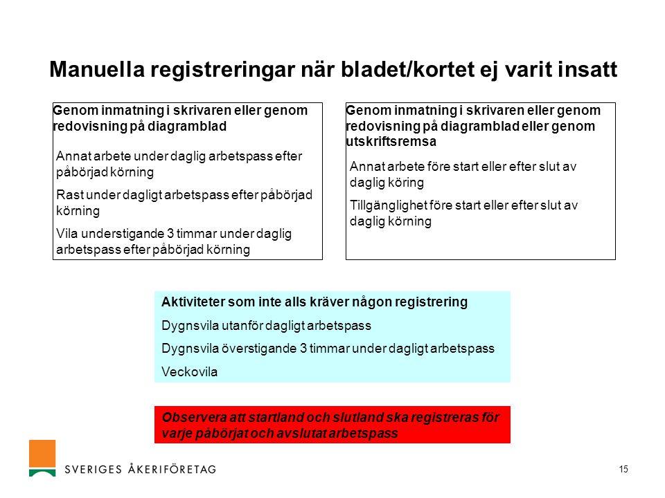 15 Manuella registreringar när bladet/kortet ej varit insatt Genom inmatning i skrivaren eller genom redovisning på diagramblad Genom inmatning i skri