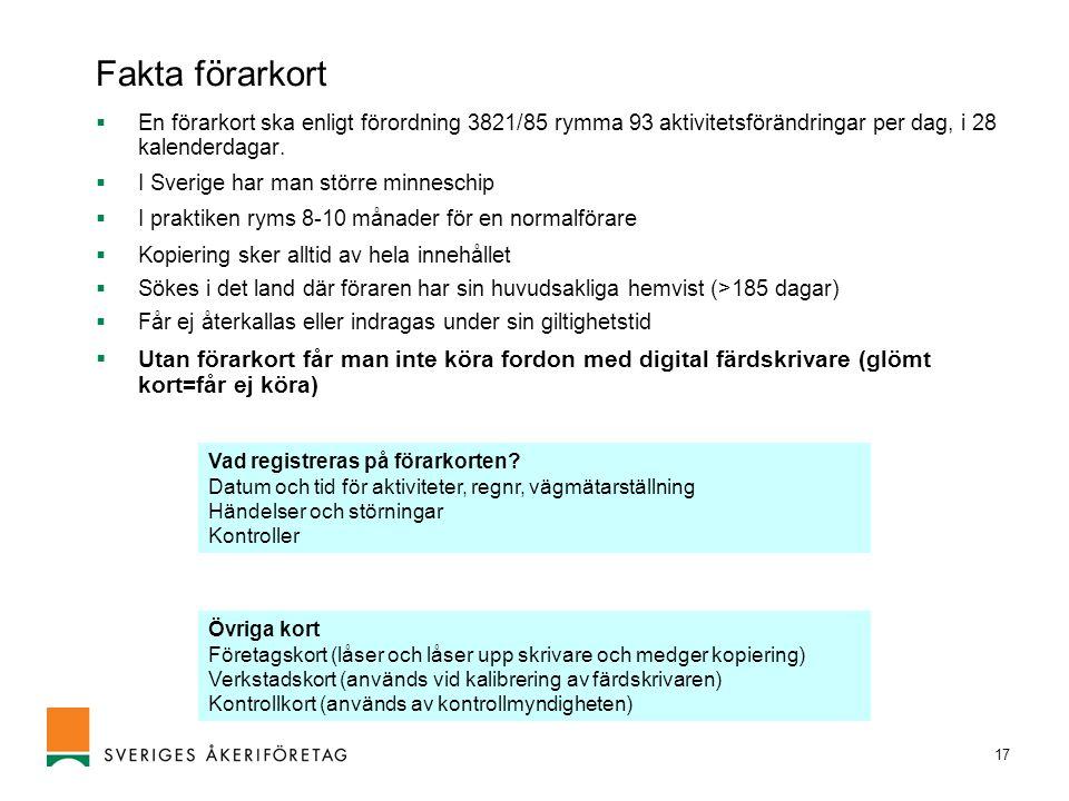 17 Fakta förarkort  En förarkort ska enligt förordning 3821/85 rymma 93 aktivitetsförändringar per dag, i 28 kalenderdagar.  I Sverige har man störr