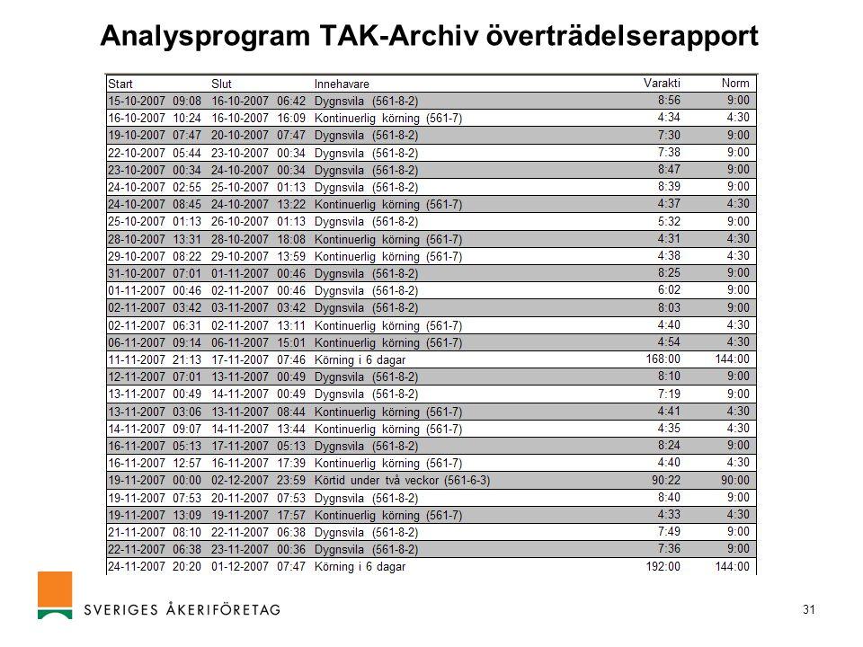 31 Analysprogram TAK-Archiv överträdelserapport
