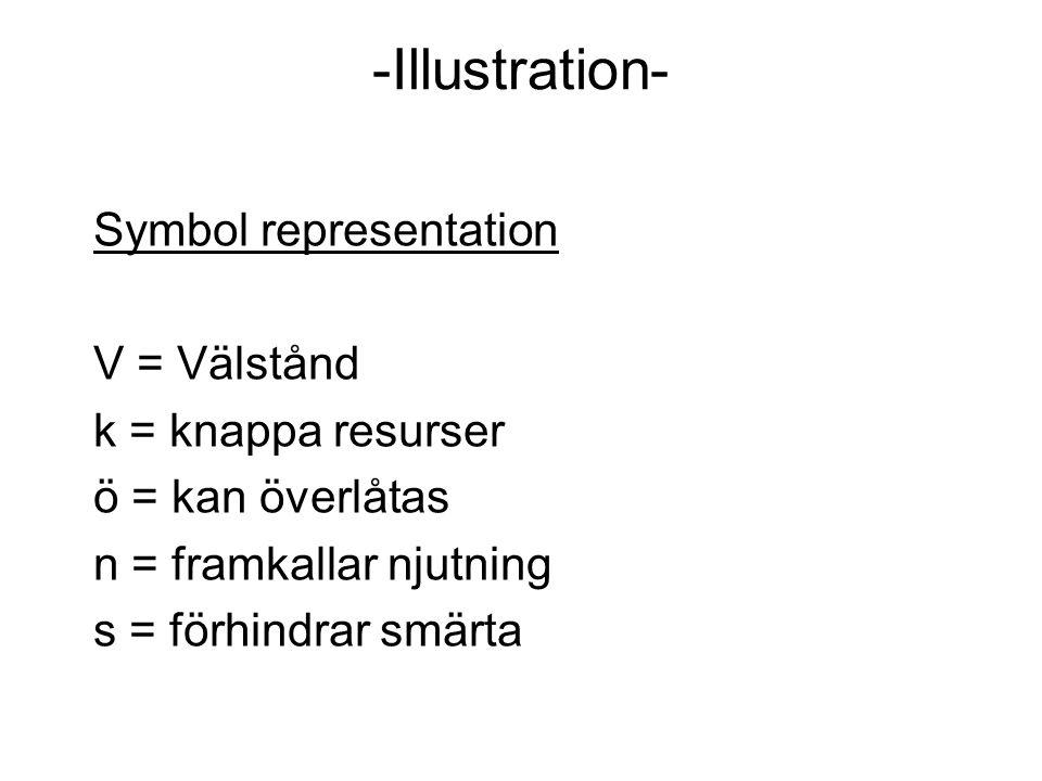 -Illustration- Symbol representation V = Välstånd k = knappa resurser ö = kan överlåtas n = framkallar njutning s = förhindrar smärta