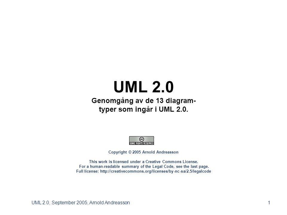 UML 2.0, September 2005, Arnold Andreasson52 Deployment Diagram , UML-element > ArtifactName NodeName > Name > Artifact Node Deployment specification Association Dependency Generalization Deployment Manifestation > NodeName