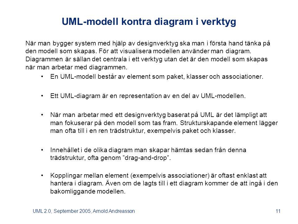 UML 2.0, September 2005, Arnold Andreasson11 UML-modell kontra diagram i verktyg När man bygger system med hjälp av designverktyg ska man i första hand tänka på den modell som skapas.