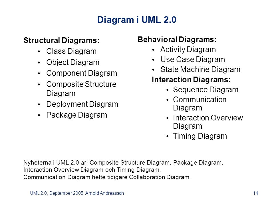 UML 2.0, September 2005, Arnold Andreasson14 Behavioral Diagrams: • Activity Diagram • Use Case Diagram • State Machine Diagram Interaction Diagrams: