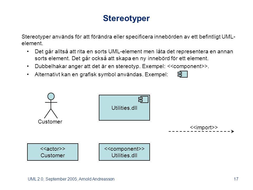 UML 2.0, September 2005, Arnold Andreasson17 Customer > Customer Utilities.dll > Utilities.dll Stereotyper Stereotyper används för att förändra eller specificera innebörden av ett befintligt UML- element.