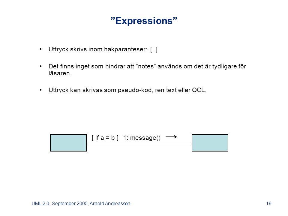 UML 2.0, September 2005, Arnold Andreasson19 Expressions • Uttryck skrivs inom hakparanteser: [ ] • Det finns inget som hindrar att notes används om det är tydligare för läsaren.